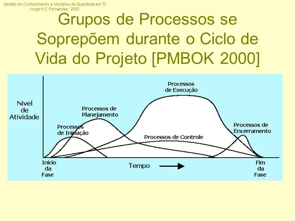 Grupos de Processos se Soprepõem durante o Ciclo de Vida do Projeto [PMBOK 2000]